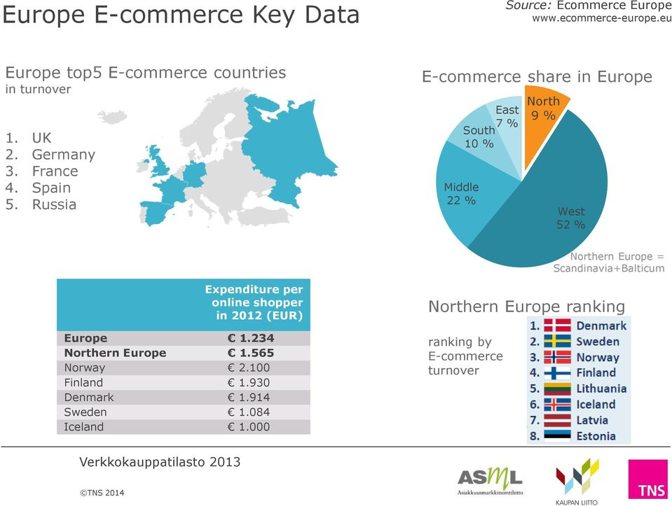 Russia E-commerce share in Europe East 7 % South 10 % Middle 22 % North 9 % West 52 % Northern Europe =