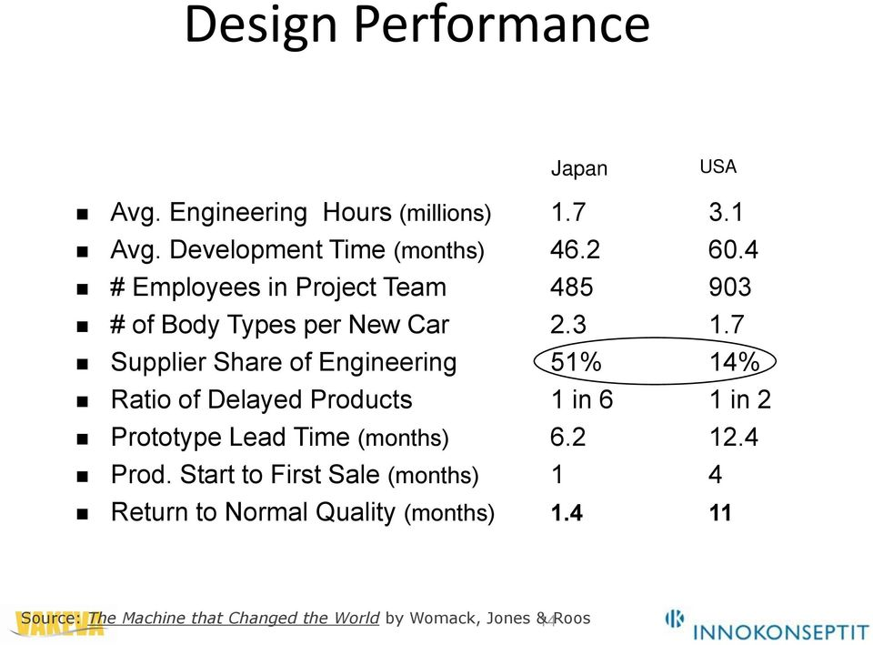 7 Supplier Share of Engineering 51% 14% Ratio of Delayed Products 1 in 6 1 in 2 Prototype Lead Time (months) 6.