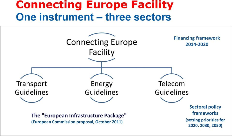 "Telecom Guidelines The ""European Infrastructure Package"" (European Commission"