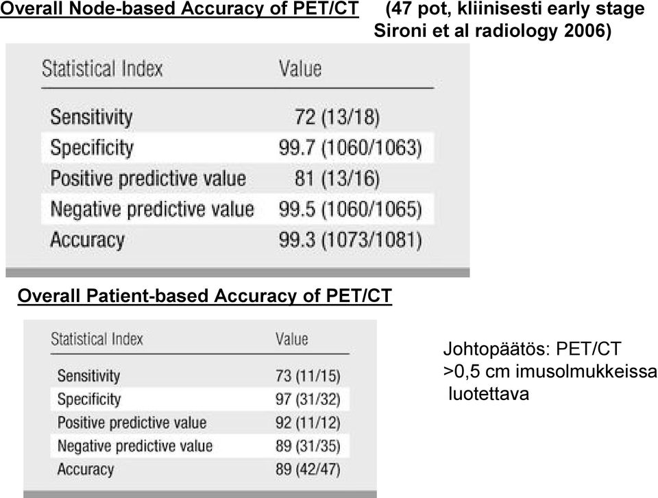 2006) Overall Patient-based Accuracy of PET/CT