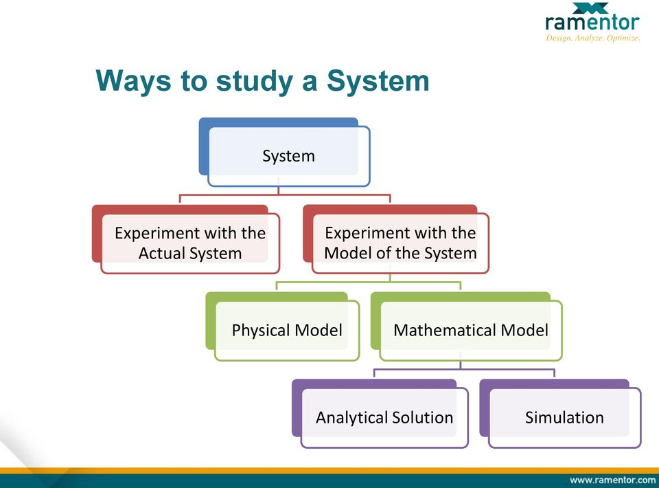 the Model of the System Physical Model