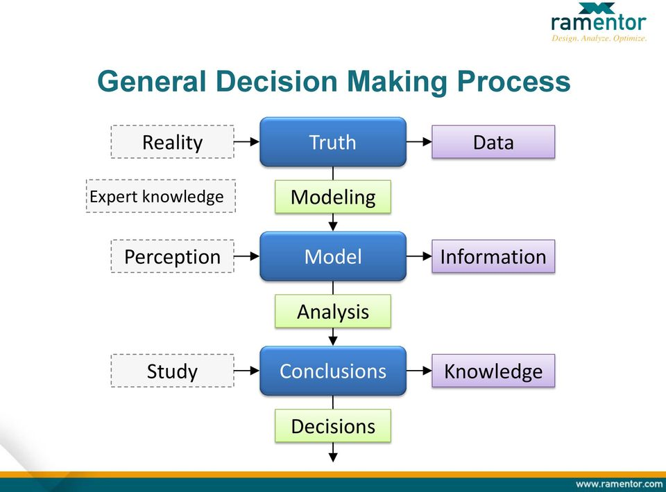 Modeling Data Perception Model