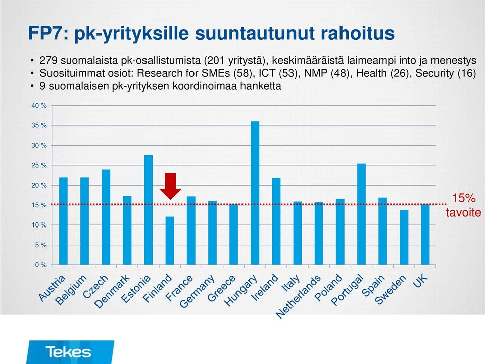 for SMEs (58), ICT (53), NMP (48), Health (26), Security (16) 9 suomalaisen