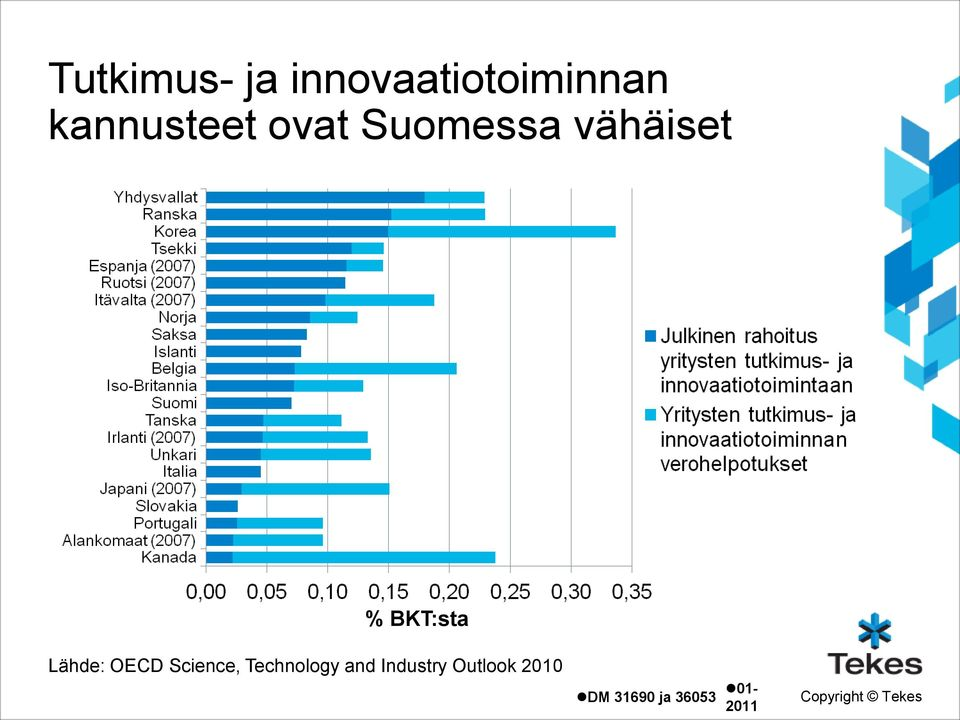 BKT:sta Lähde: OECD Science, Technology