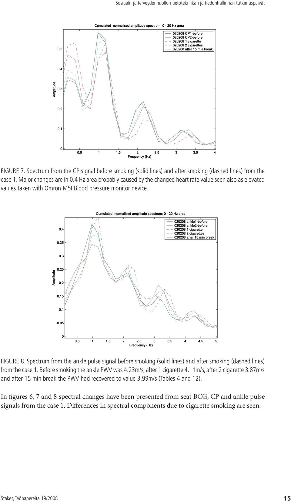 Spectrum from the ankle pulse signal before smoking (solid lines) and after smoking (dashed lines) from the case 1. Before smoking the ankle PWV was 4.23m/s, after 1 cigarette 4.