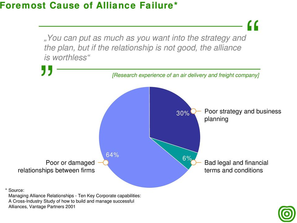 planning Poor or damaged relationships between firms 64% 6% Bad legal and financial terms and conditions *Source: Managing Alliance