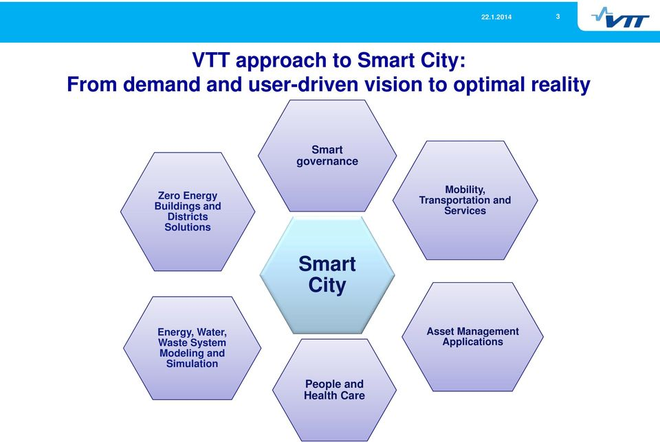 Solutions Mobility, Transportation and Services Smart City Energy, Water,