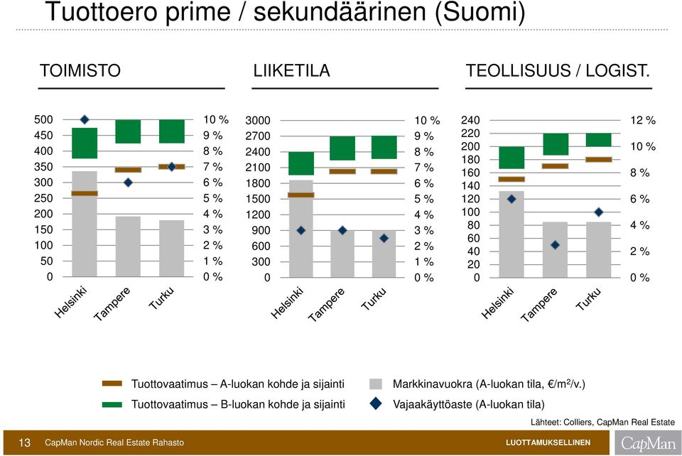 % 7 % 6 % 5 % 4 % 3 % 2 % 1 % 0 % 240 220 200 180 160 140 120 100 80 60 40 20 0 12 % 10 % 8 % 6 % 4 % 2 % 0 % 13 CapMan Nordic Real Estate Rahasto