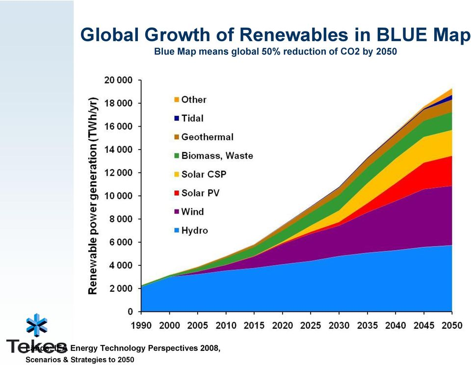 by 2050 Lähde: IEA Energy Technology