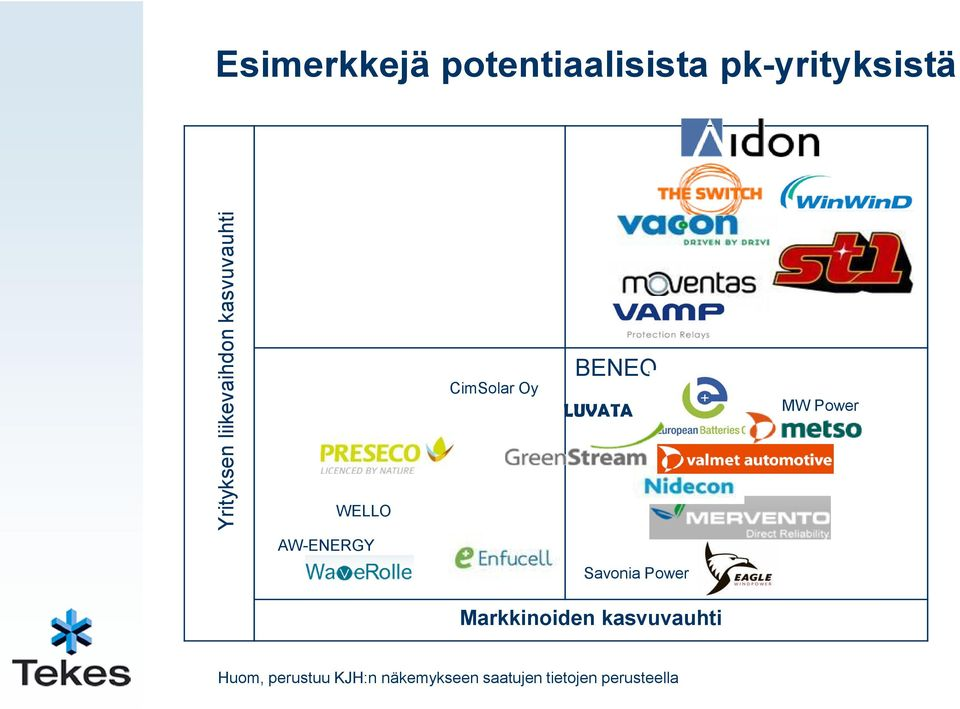 MW Power WELLO AW-ENERGY Savonia Power Markkinoiden