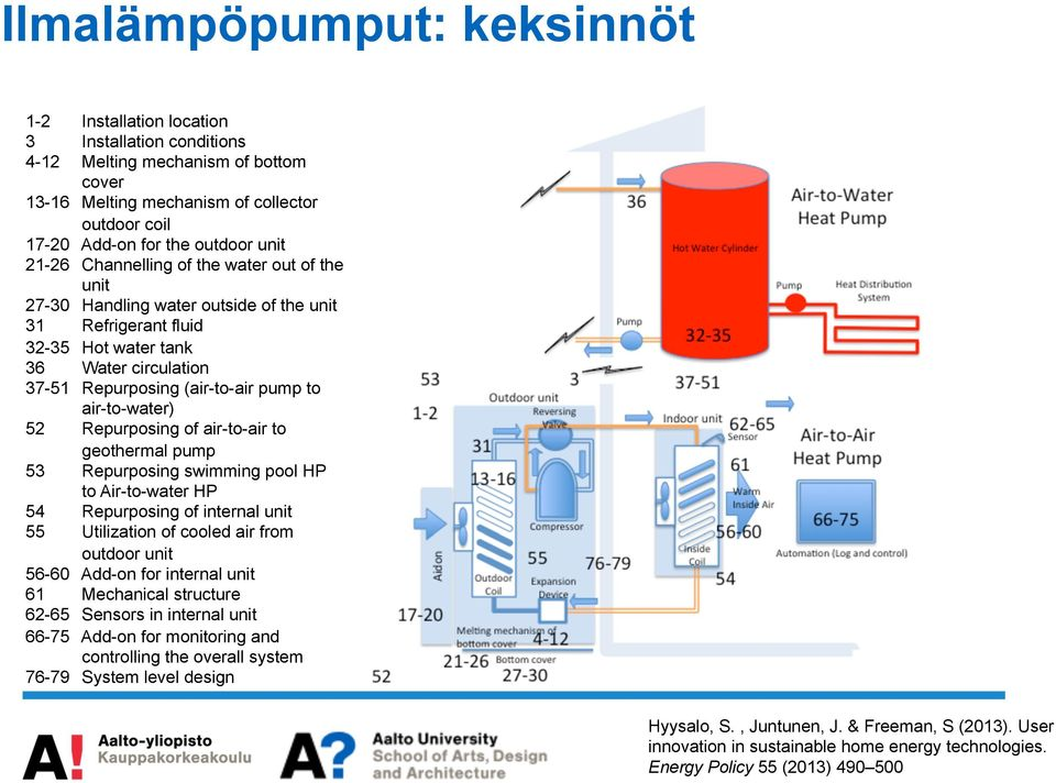 air-to-water) 52 Repurposing of air-to-air to geothermal pump 53 Repurposing swimming pool HP to Air-to-water HP 54 Repurposing of internal unit 55 Utilization of cooled air from outdoor unit 56-60