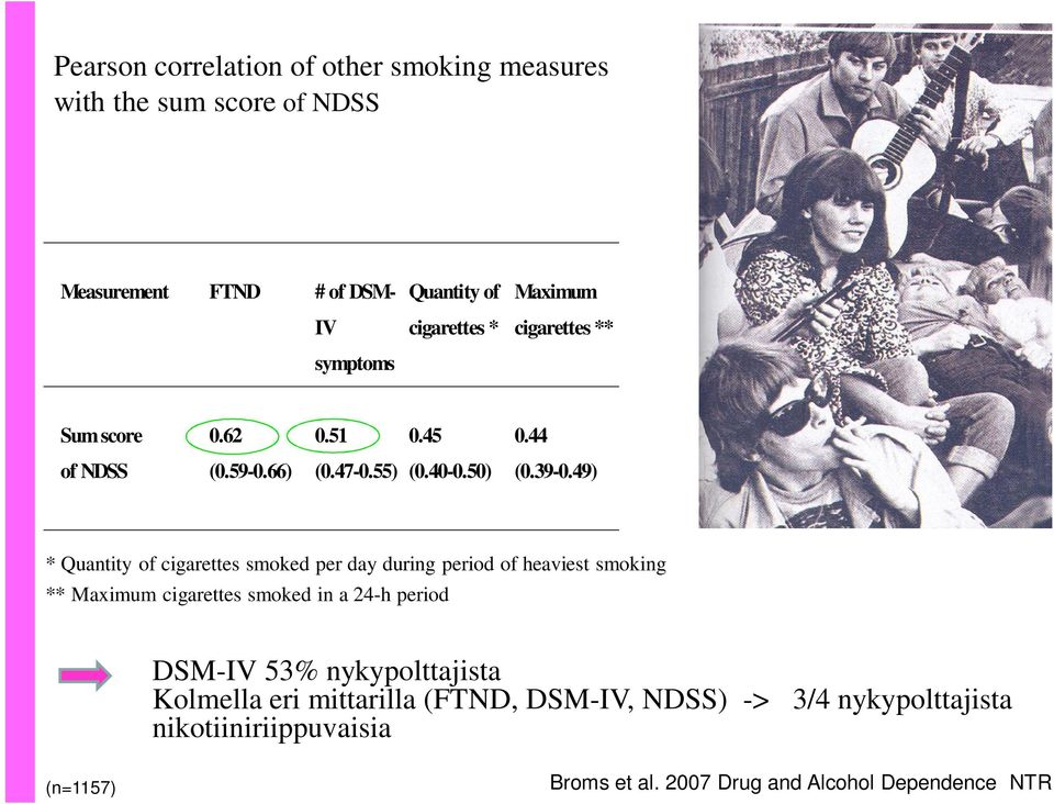 49) * Quantity of cigarettes smoked per day during period of heaviest smoking ** Maximum cigarettes smoked in a 24-h period DSM-IV 53%