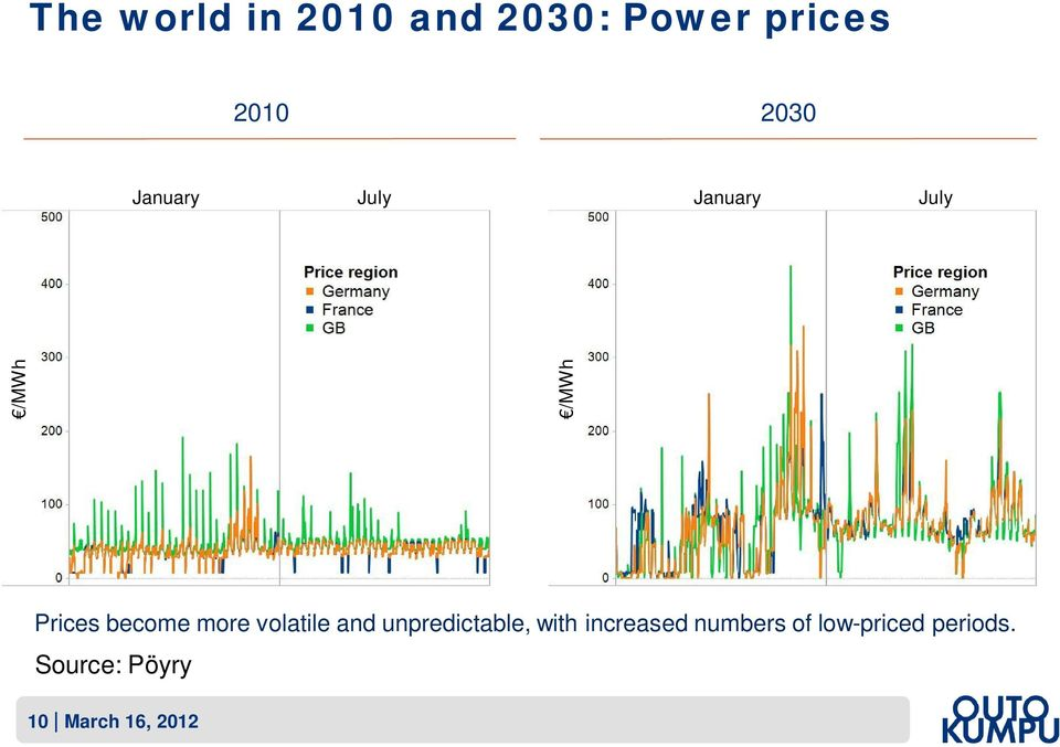 more volatile and unpredictable, with increased