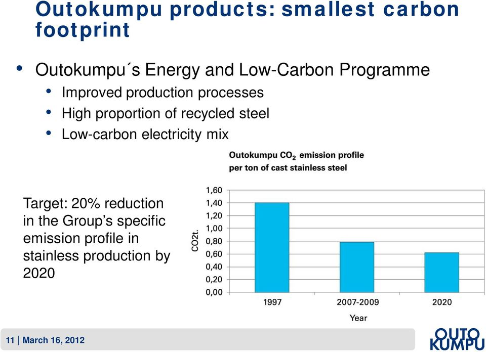 recycled steel Low-carbon electricity mix Target: 20% reduction in the