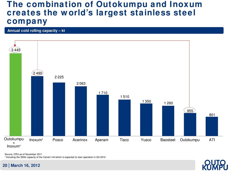 Posco Acerinox Aperam Tisco Yusco Baosteel Outokumpu ATI Source: CRU as of November 2011 ¹ Including