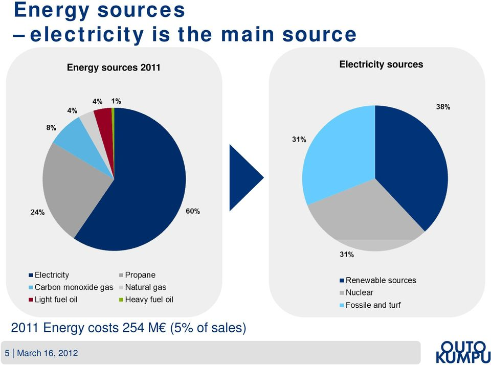 Electricity sources 2011 Energy