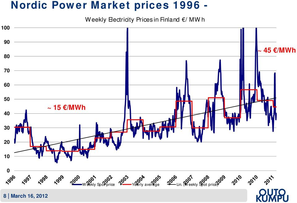 70 60 50 40 ~ 15 /MWh 30 20 10 0 Weekly Spot price