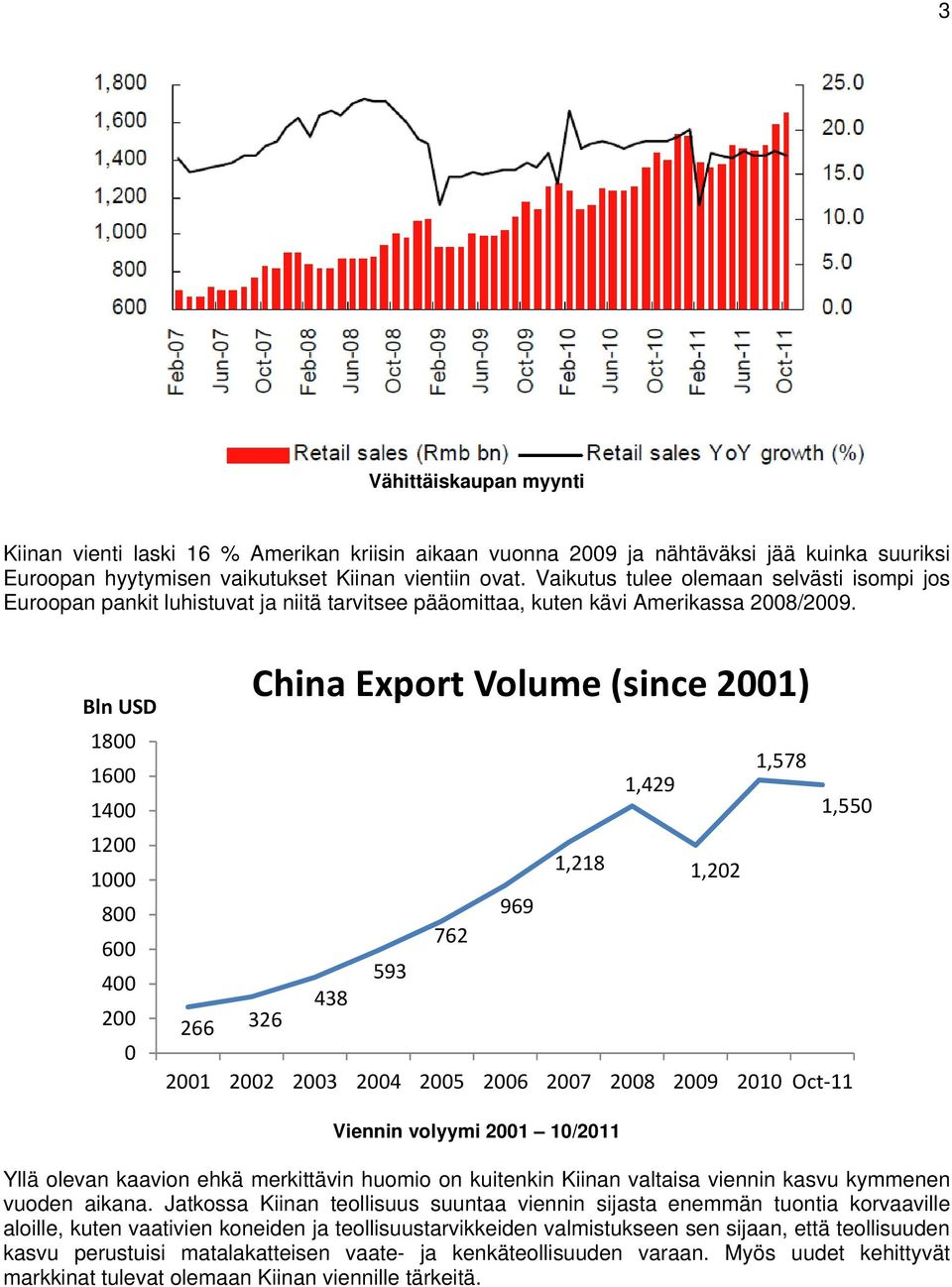 Bln USD 1800 1600 1400 1200 1000 800 600 400 200 0 China Export Volume (since 2001) 1,578 1,429 1,550 1,218 1,202 969 762 593 438 266 326 2001 2002 2003 2004 2005 2006 2007 2008 2009 2010 Oct 11