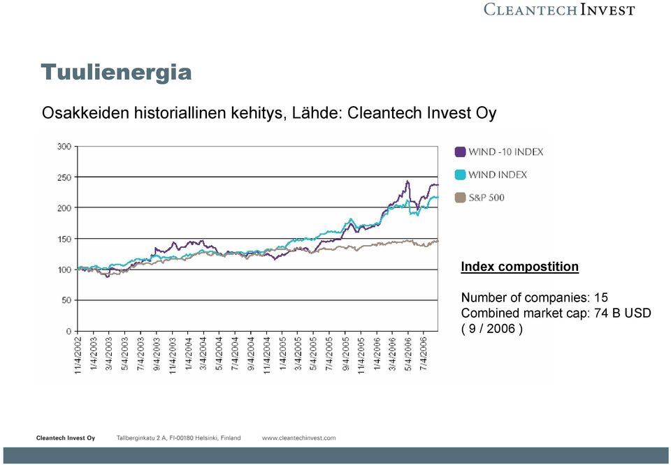 Index compostition Number of companies: