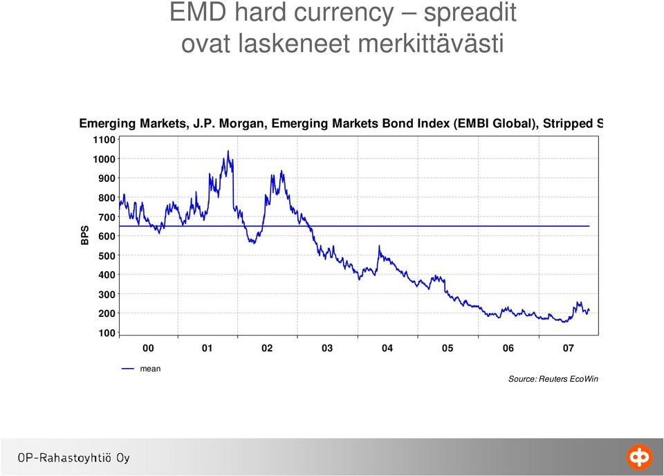 Morgan, Emerging Markets Bond Index (EMBI Global), Stripped