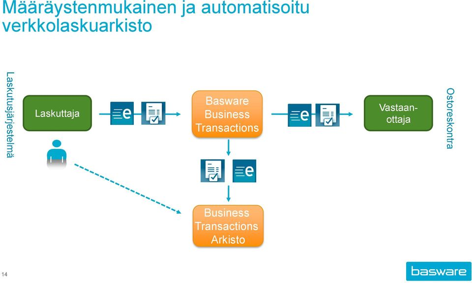 Laskuttaja Basware Business Transactions