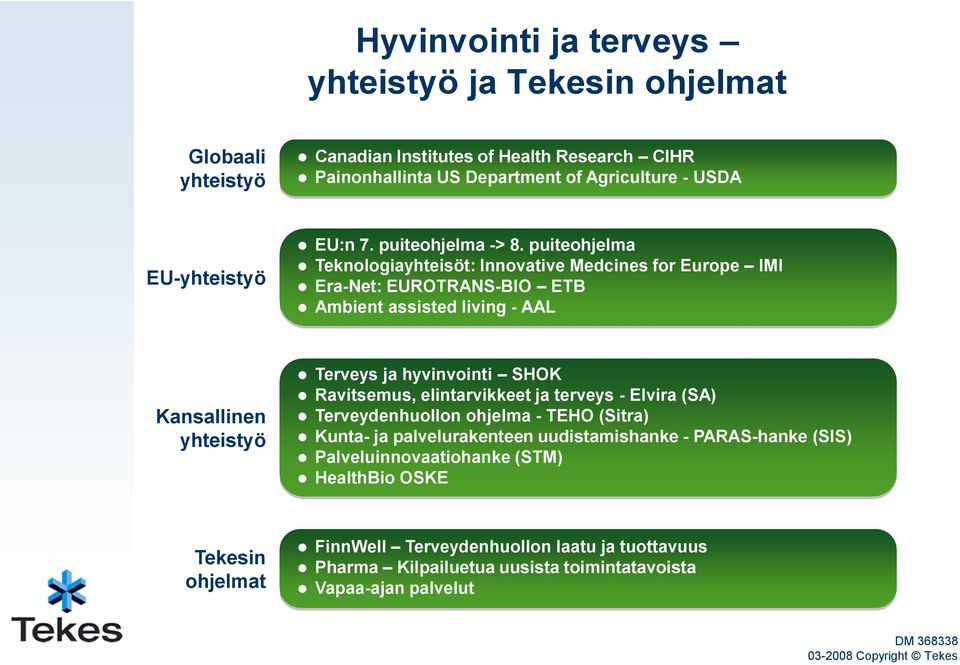 puiteohjelma Teknologiayhteisöt: Innovative Medcines for Europe IMI Era-Net: EUROTRANS-BIO ETB Ambient assisted living - AAL Kansallinen yhteistyö Terveys ja hyvinvointi SHOK