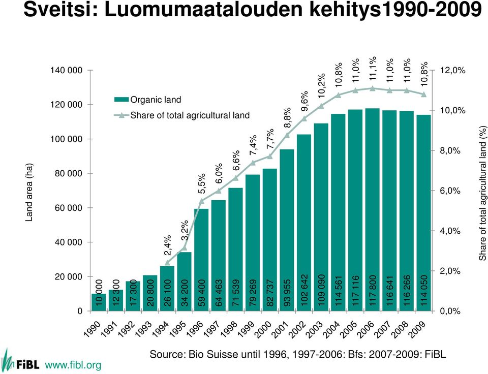 Share of total agricultural land (%) 20 000 0 10 000 12 300 17 300 20 800 26 100 34 200 59 400 64 463 71 539 79 269 82 737 93 955