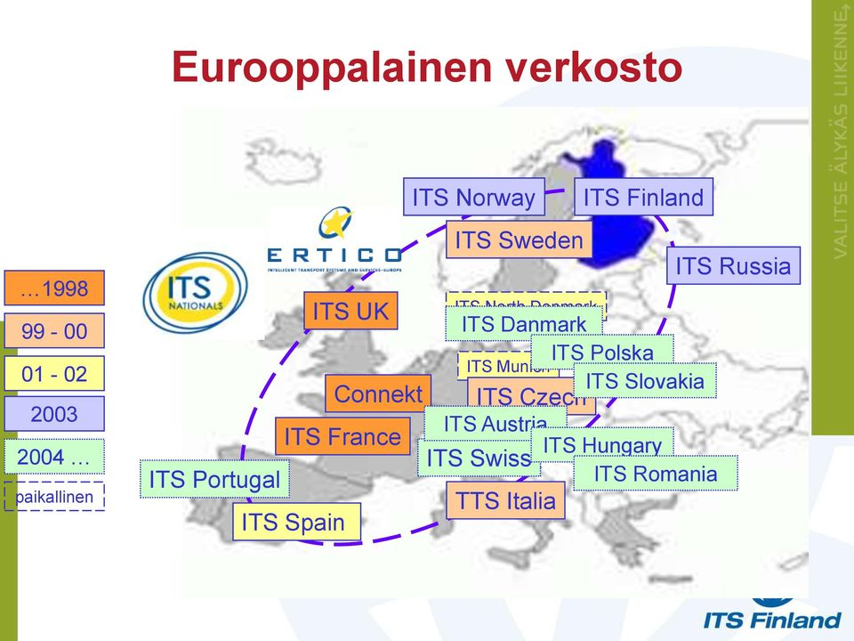 Portugal TTS Italia ITS Spain ITS Norway ITS Finland ITS Sweden ITS