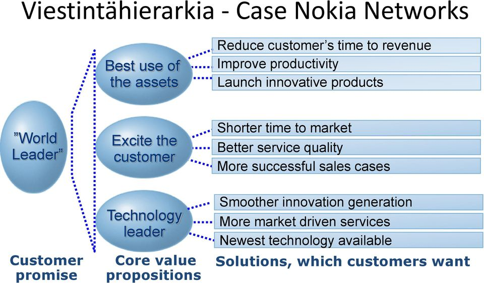 service quality More successful sales cases Customer promise Technology leader Core value propositions