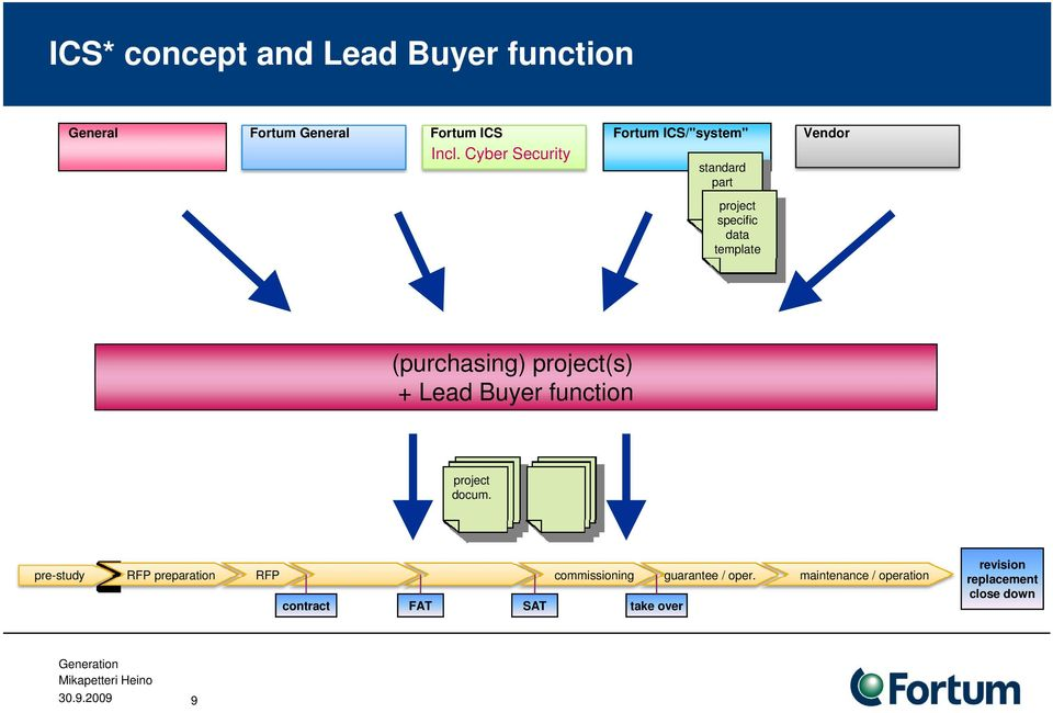 (purchasing) project(s) + Lead Buyer function project docum.