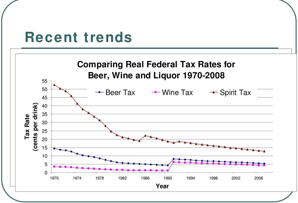 Comparing Real Federal Tax Rates for Comparing Real Federal Tax Rates for Beer, Wine and Liquor 1970-2008 Beer,