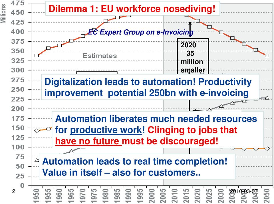 Productivity improvement potential 250bn with e-invoicing Automation liberates much needed resources