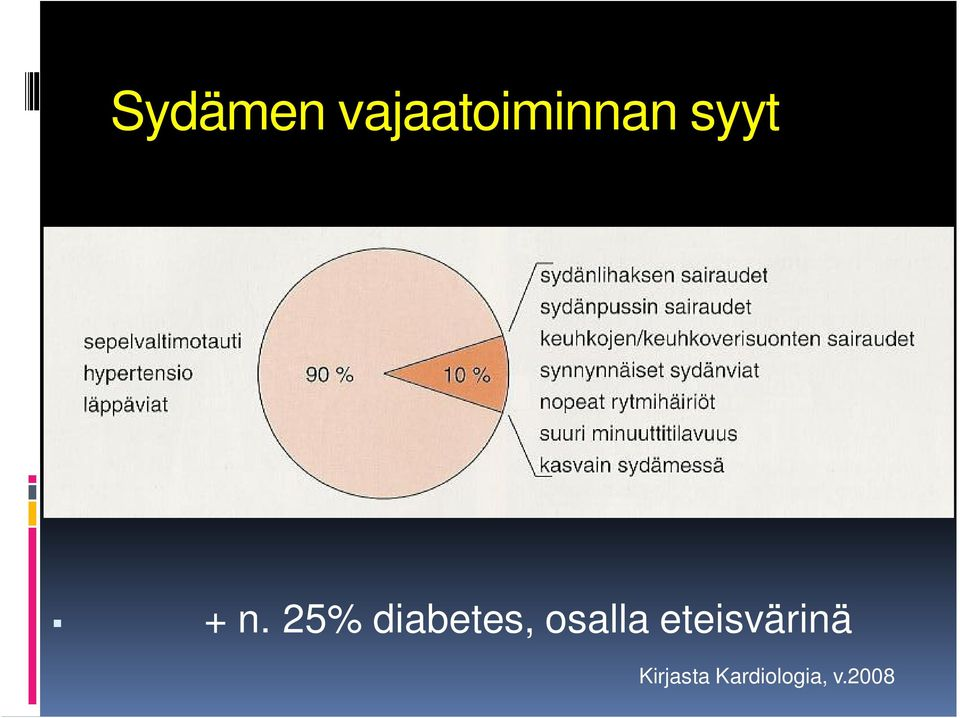 25% diabetes, osalla