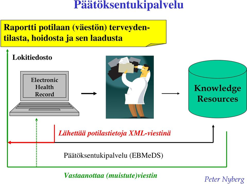 Electronic Health Record Knowledge Resources Lähettää