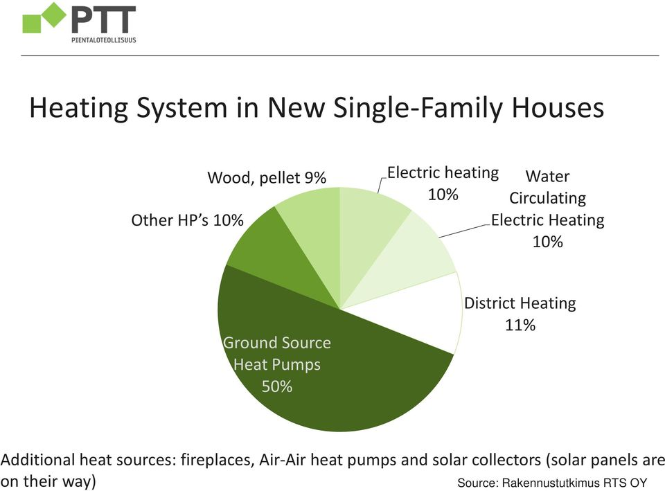 Pumps 50% District Heating 11% Additional heat sources: fireplaces, Air-Air heat