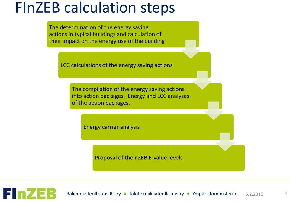 actions The compilation of the energy saving actions into action packages.