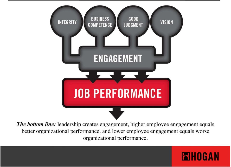 better organizational performance, and lower