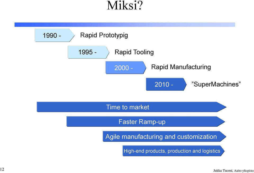 Manufacturing 2010-2000 SuperMachines Time to market Faster