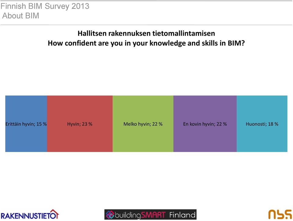 knowledge and skills in BIM?