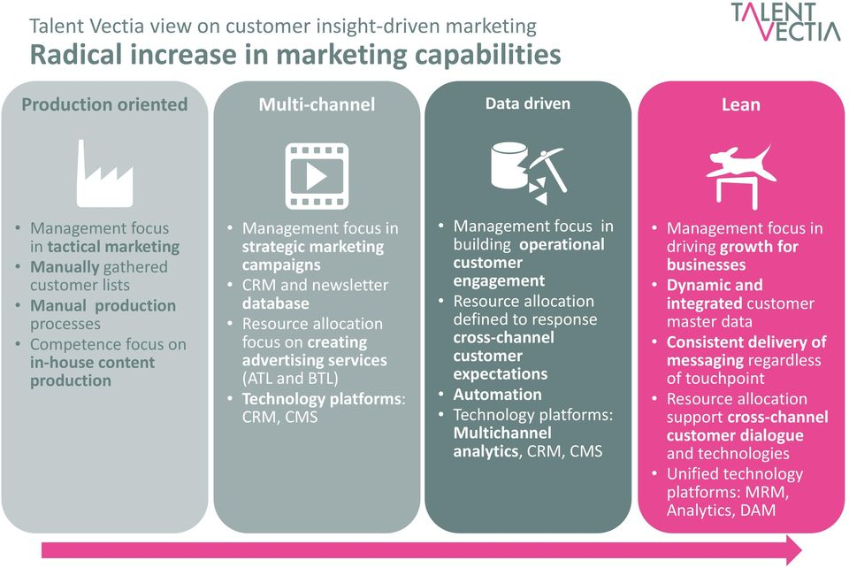 focus on creating advertising services (ATL and BTL) Technology platforms: CRM, CMS Management focus in building operational customer engagement Resource allocation defined to response cross channel