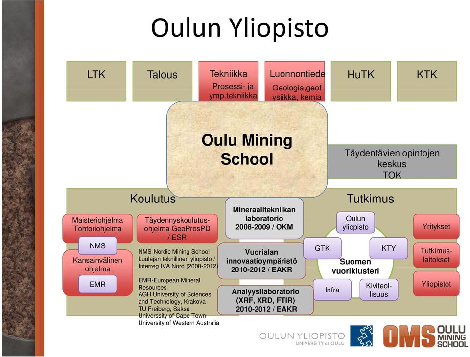 Mining School Luulajan teknillinen yliopisto / Interreg IVA Nord (2008-2012) 2012) EMR-European Mineral Resources AGH University of Sciences and Technology, Krakova TU Freiberg, Saksa Universsity of