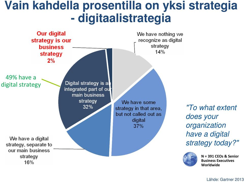 extent does your organization have a digital strategy