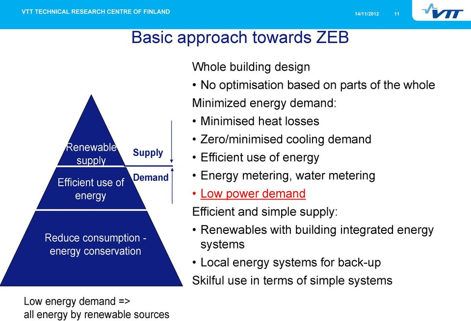 Minimized energy demand: Minimised heat losses Zero/minimised cooling demand Efficient use of energy Energy metering, water metering Low power