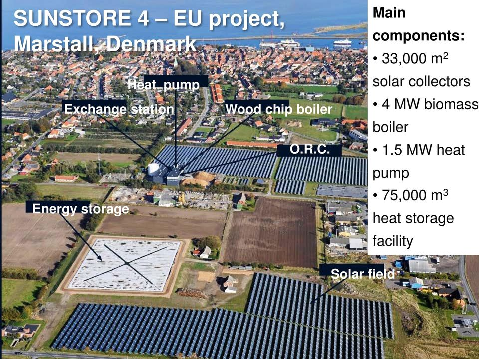 Main components: 33,000 m 2 solar collectors 4 MW biomass