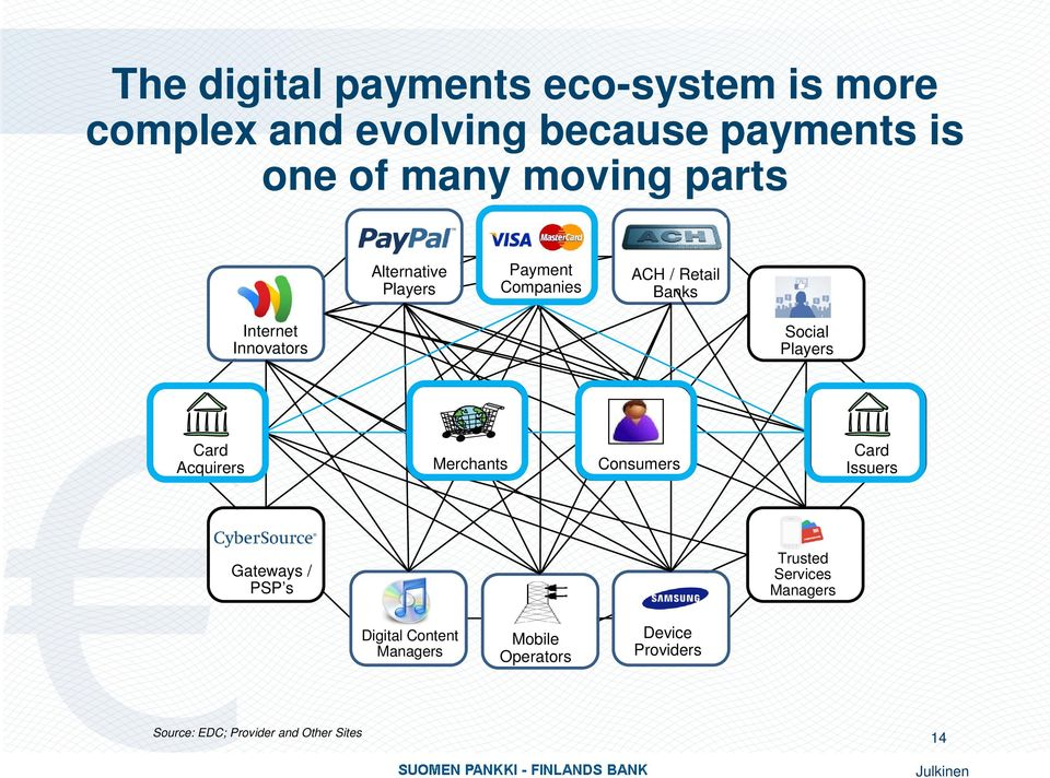 Card Acquirers Merchants Consumers Card Issuers Gateways / PSP s Trusted Services Managers Digital