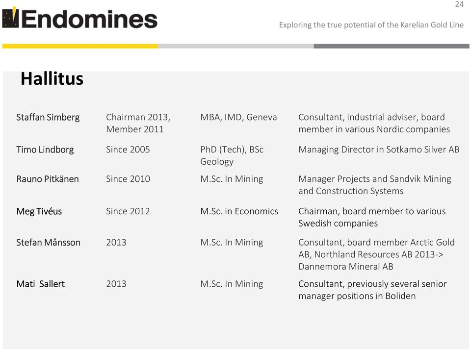 Sc. in Economics Chairman, board member to various Swedish companies Stefan Månsson 2013 M.Sc. InMining Consultant, board member Arctic Gold AB, Northland Resources AB 2013-> Dannemora Mineral AB Mati Sallert 2013 M.