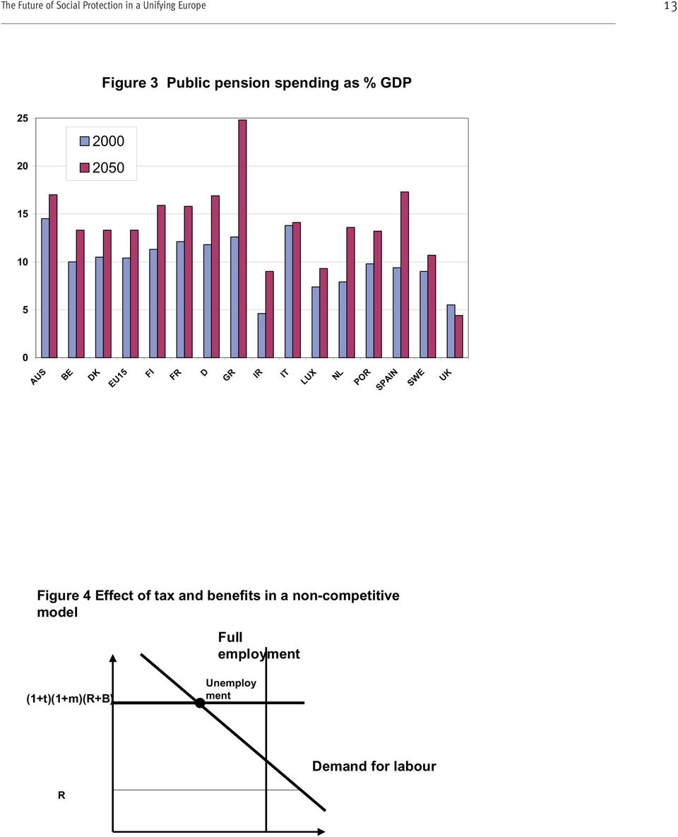 GR IR IT LUX NL POR SPAIN SWE UK Figure 4 Effect of tax and benefits in a