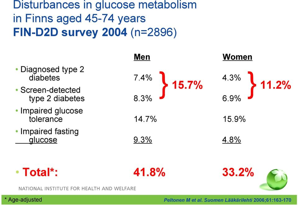 7% Screen-detected type 2 diabetes 8.3% 6.9% Impaired glucose tolerance 14.7% 15.