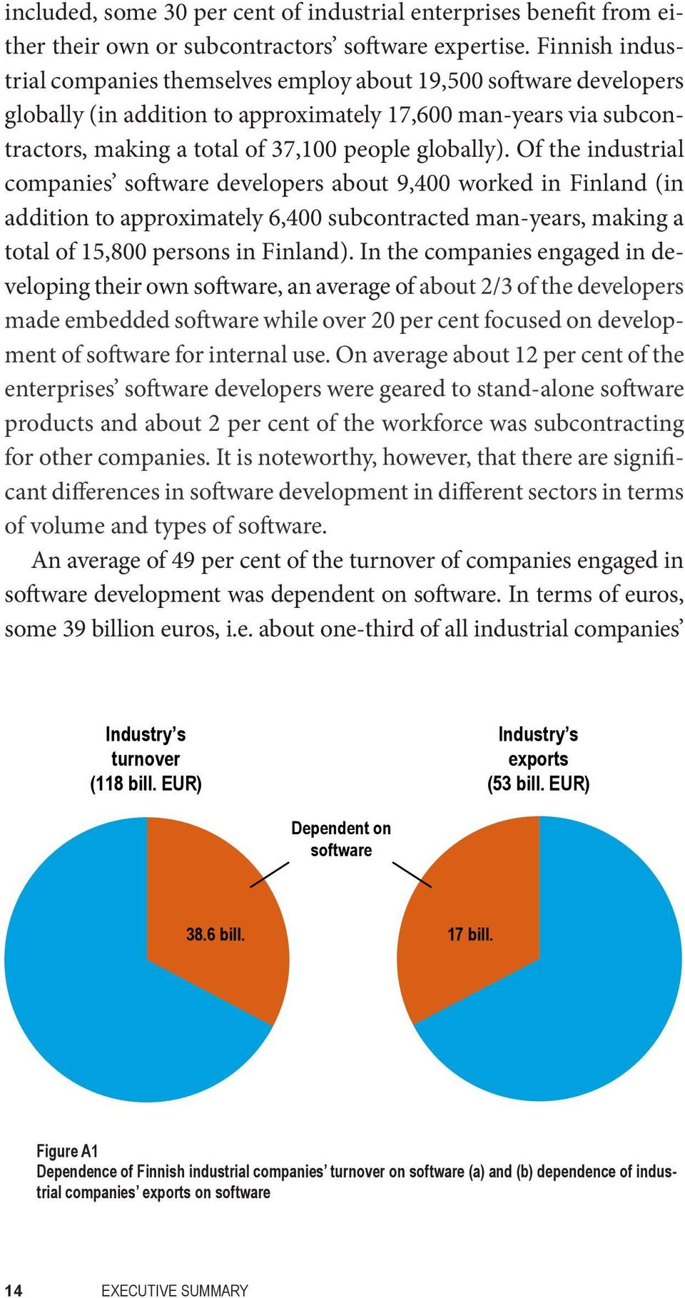 Of the industrial companies software developers about 9,400 worked in Finland (in addition to approximately 6,400 subcontracted man-years, making a total of 15,800 persons in Finland).