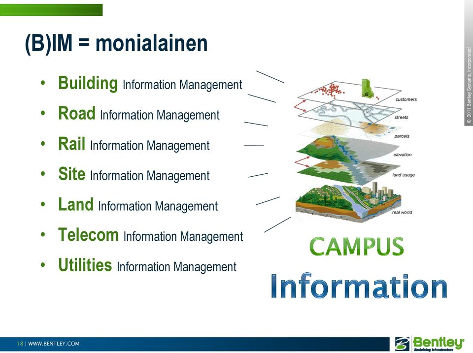 Management Site Information Management Land Information Management